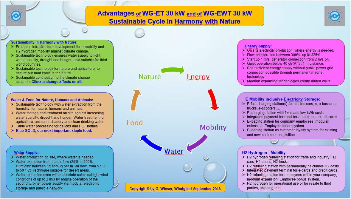 Advantages 30 kW