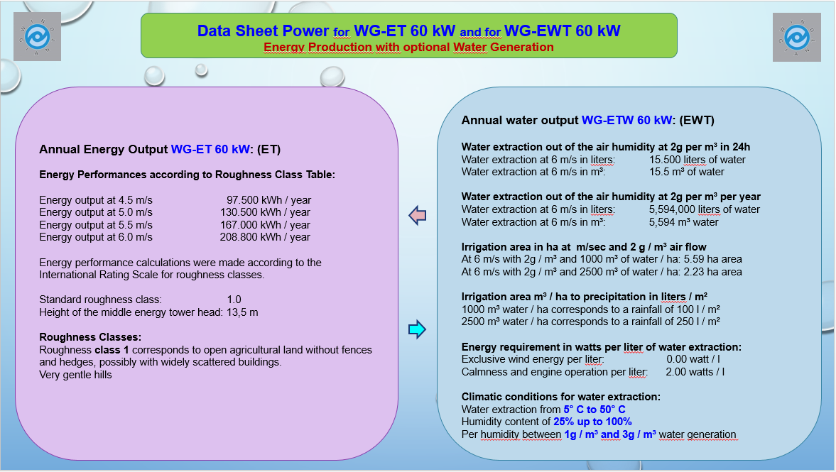 Data sheet Power 60 kW ET