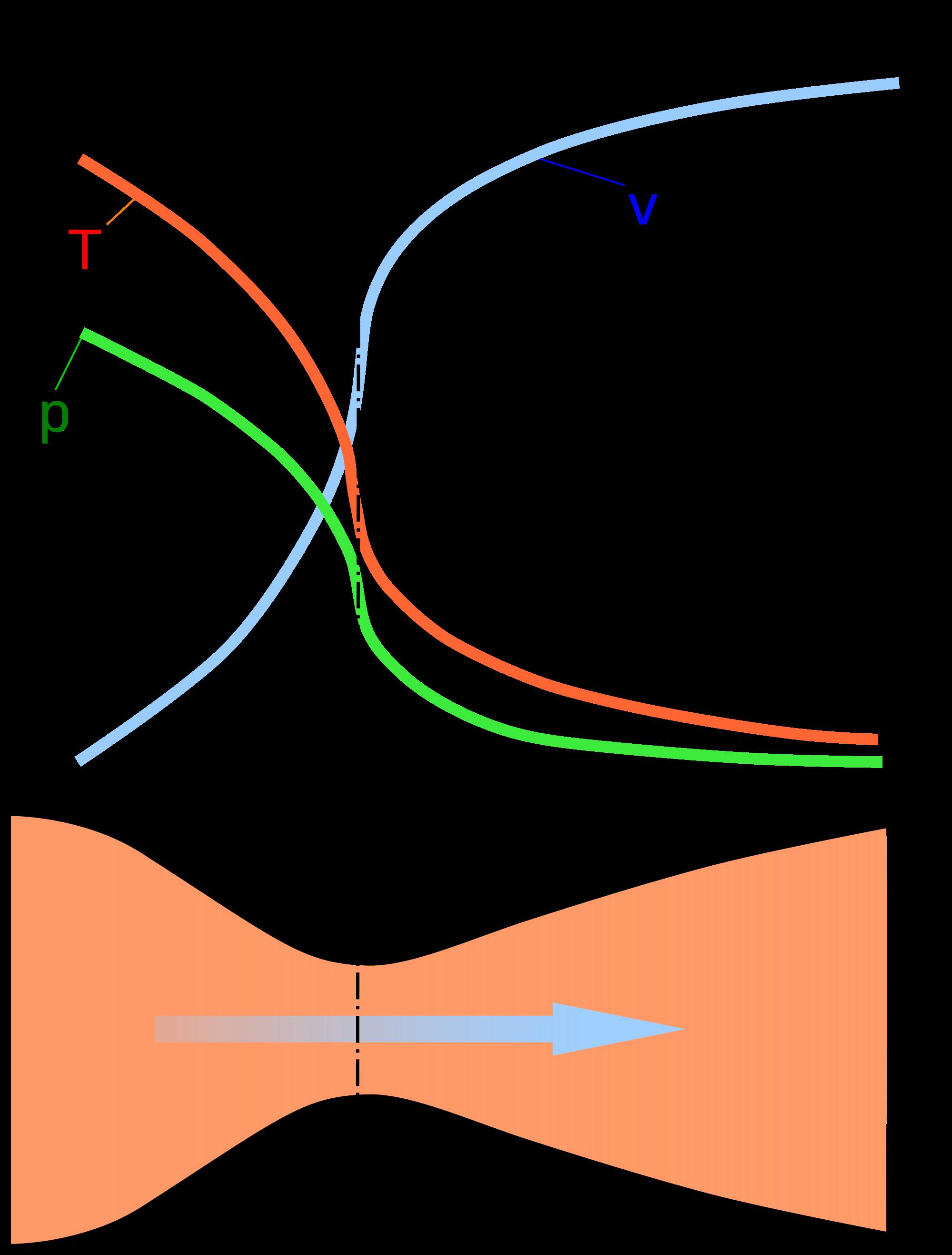 формула центра давления ракеты